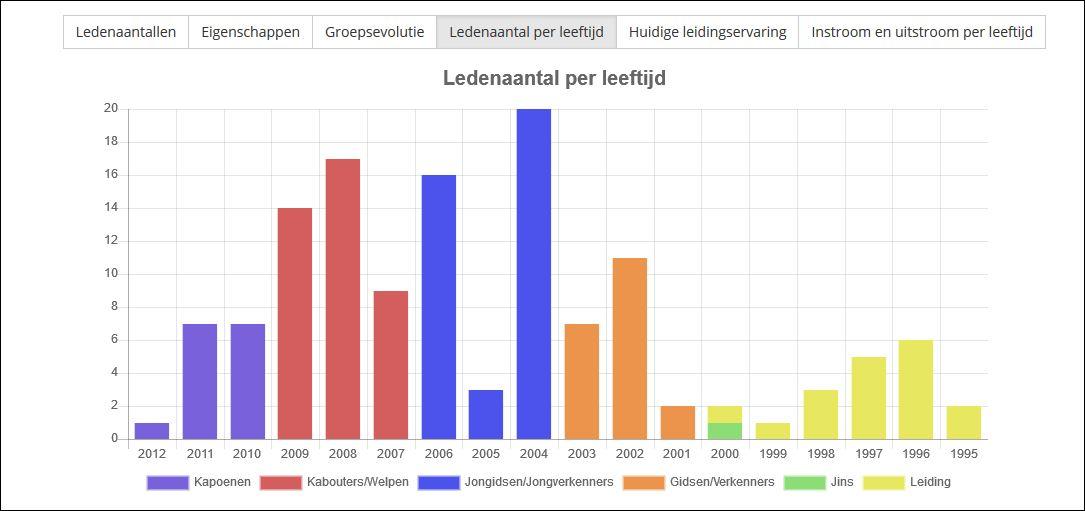 handleidingen:groepsadmin:paginas:ledenaantallen_per_leeftijd.jpg