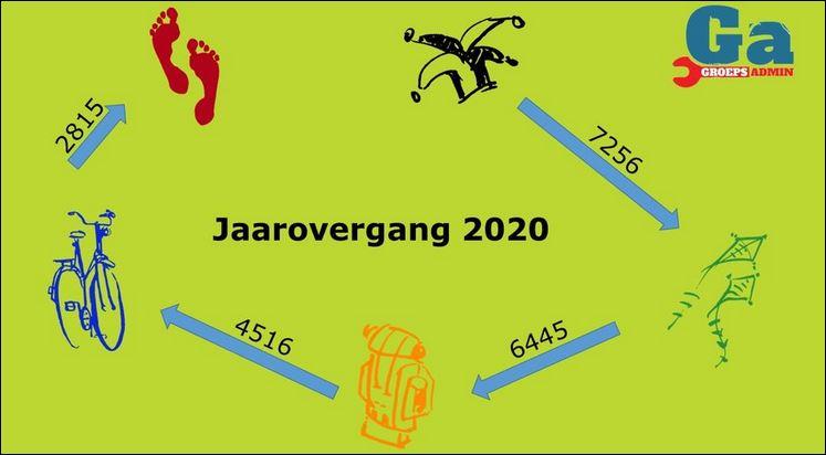 handleidingen:groepsadmin:2020.08.15_jaarovergang.jpg