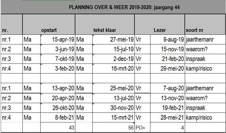 werkruimte:pedagogische-commissie:over-en-weer:2019-2020_ow_planning_voor_wiki.png