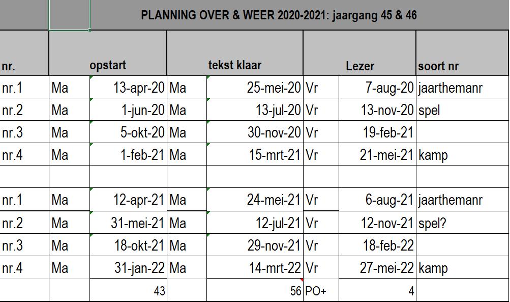 werkruimte:pedagogische-commissie:over-en-weer:2020_2021_2022_planning_ow_vr_wiki.png