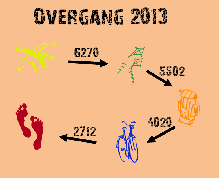 handleidingen:groepsadmin:2013.09.01_jaarovergang.png