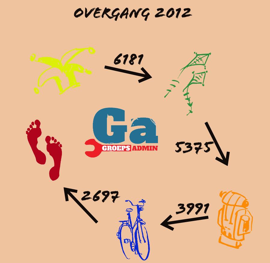 handleidingen:groepsadmin:2012.08.21_jaarovergang_2012.png